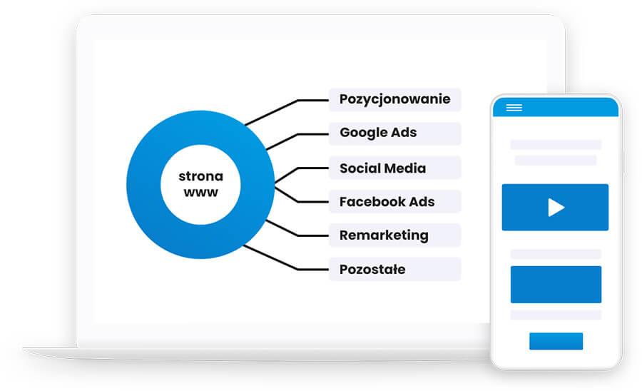 Marketing wTwojejfirmie Logika marketingowa