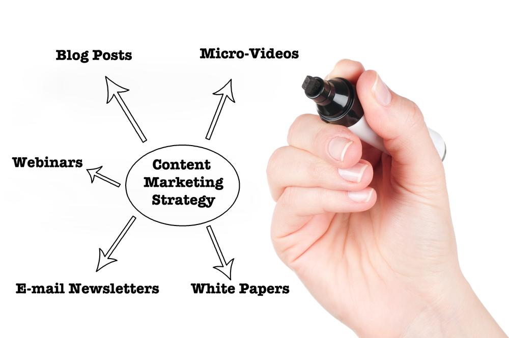 składowe content marketingu. Inmarketing