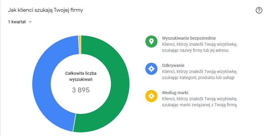 Google moja firma - jak klienci szukają Twojej firmy?