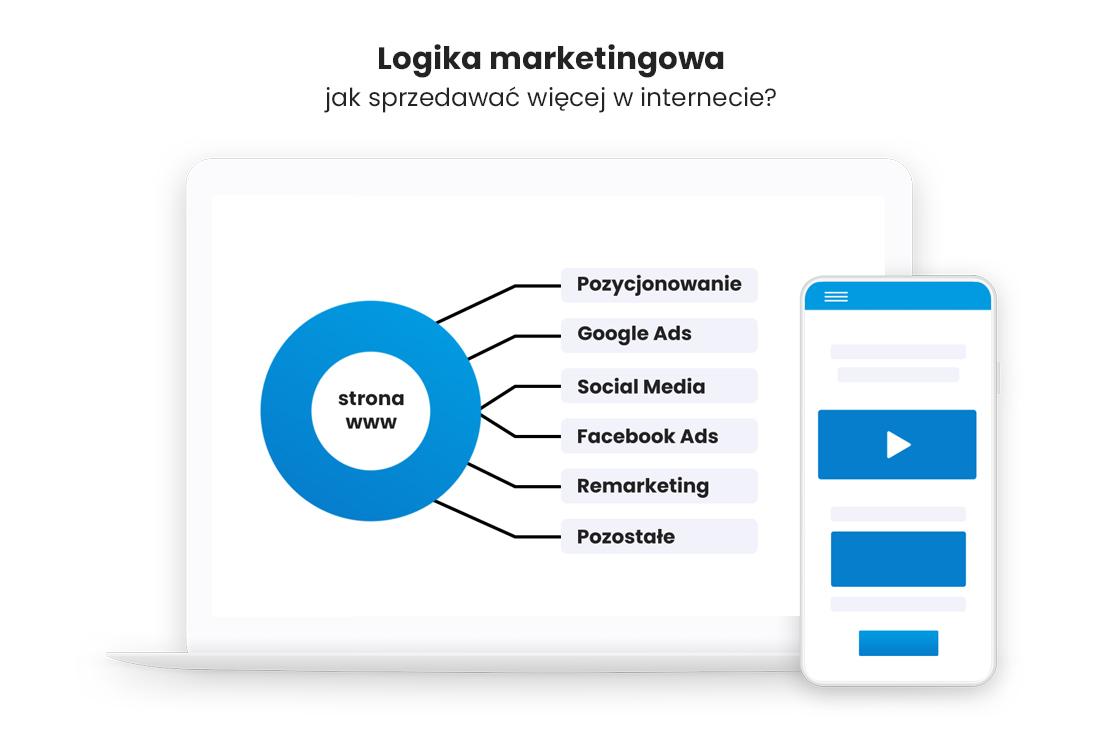 Komunikacja marketingowa   Logika marketingowa – jak sprzedawać więcej w internecie?   Kuba Wojciechowski