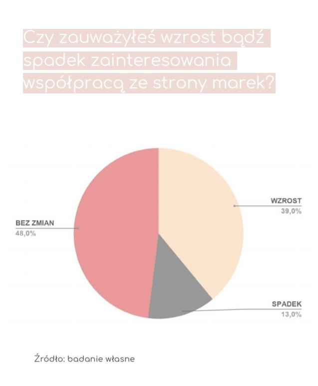 influencer marketing - wykres kołowy