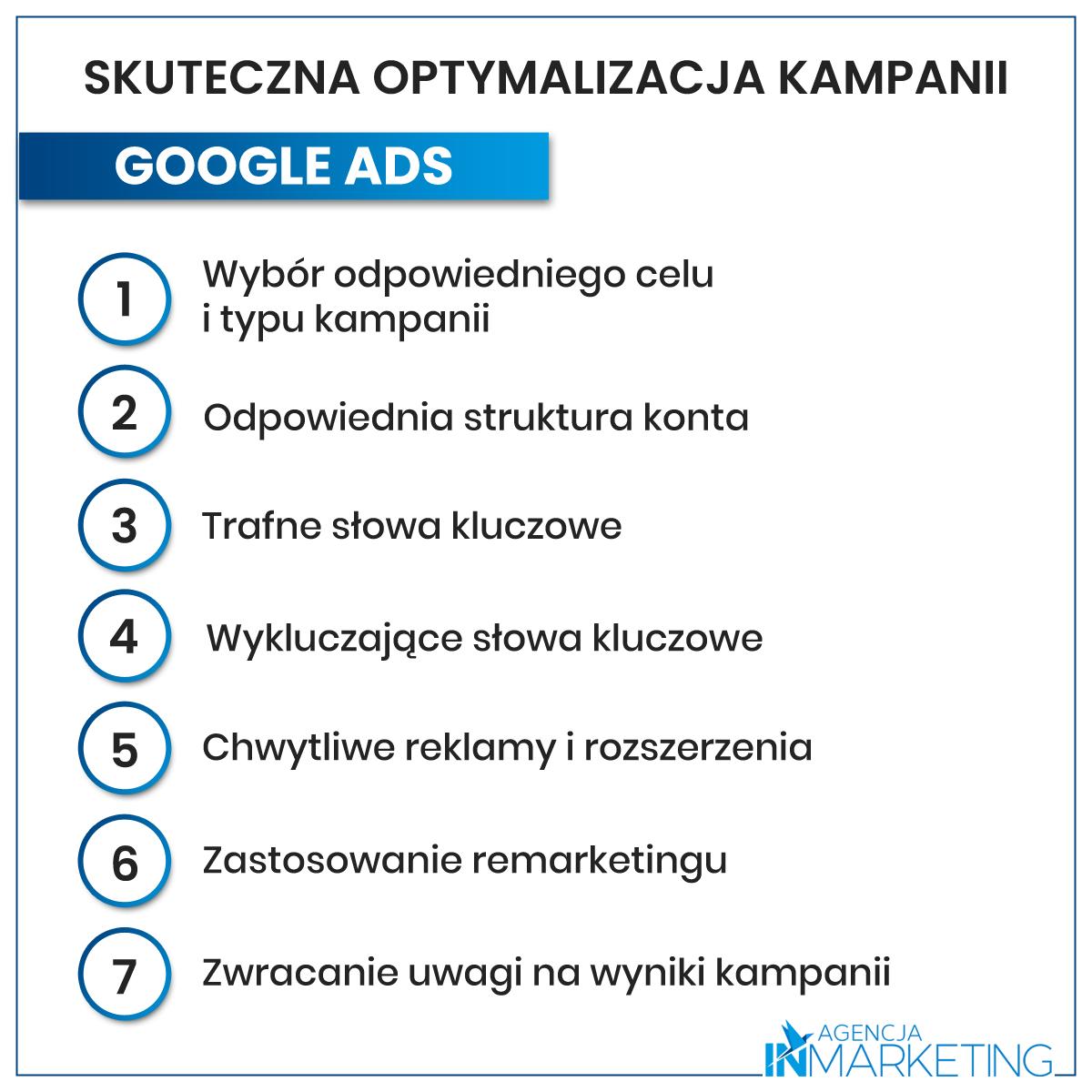 Optymalizacja kampanii Google Ads - infografika. Agencja InMarketing.