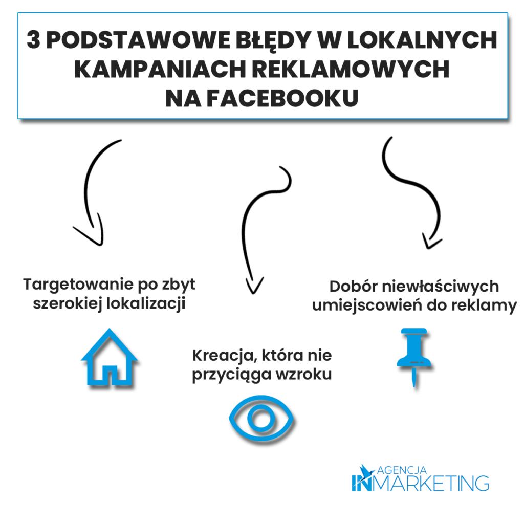 Błędy w kampaniach reklamowych na facebooku - Infografika. Agencja InMarketing