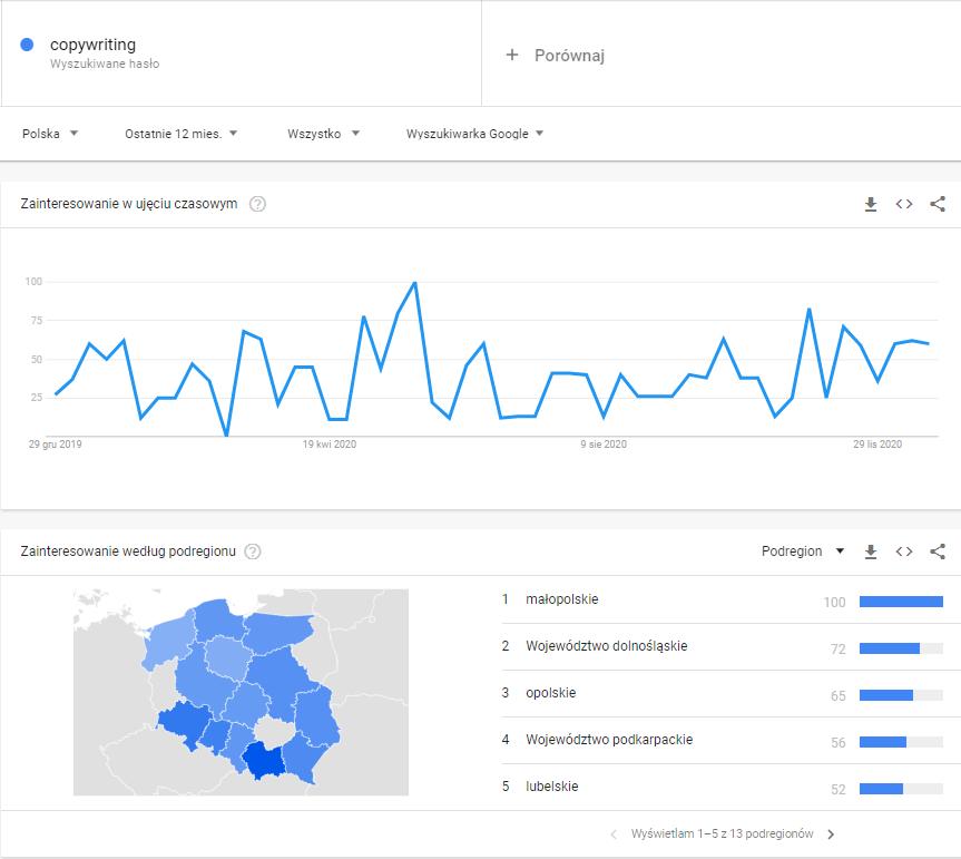 Copywriting i przydatne narzędzia - Google Trends (screen)