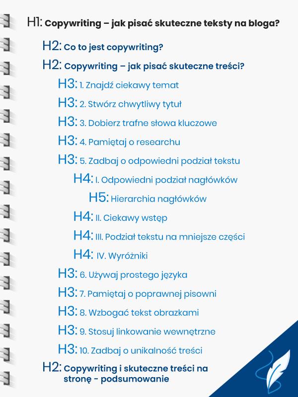 Copywriting i poprawna struktura nagłówków (infografika)