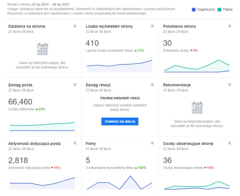 Prowadzenie social media Przykładowy podgląd panelu statystyk Facebooka